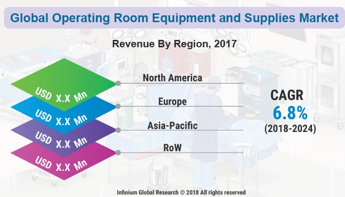 Operating Room Equipment and Supplies Market