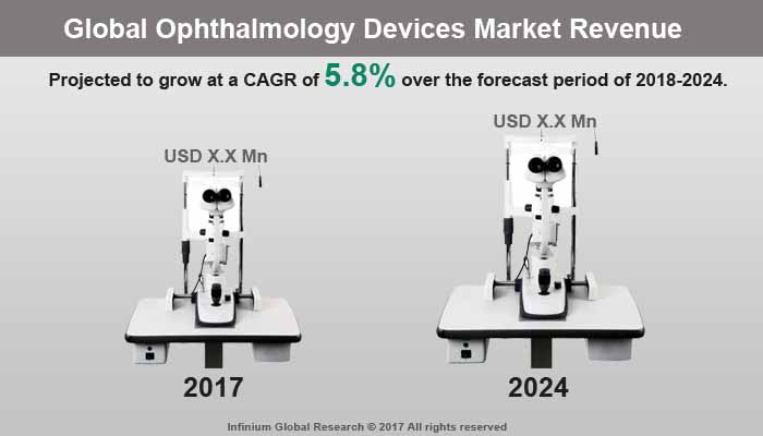 Ophthalmology Devices Market