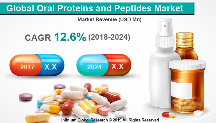 Global Oral Proteins and Peptides Market