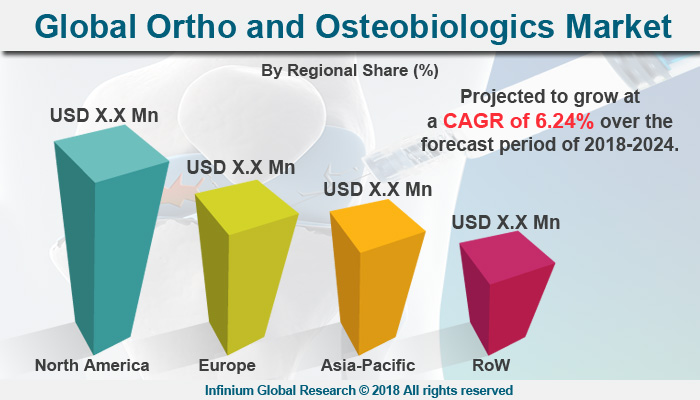 Ortho and Osteobiologics Market
