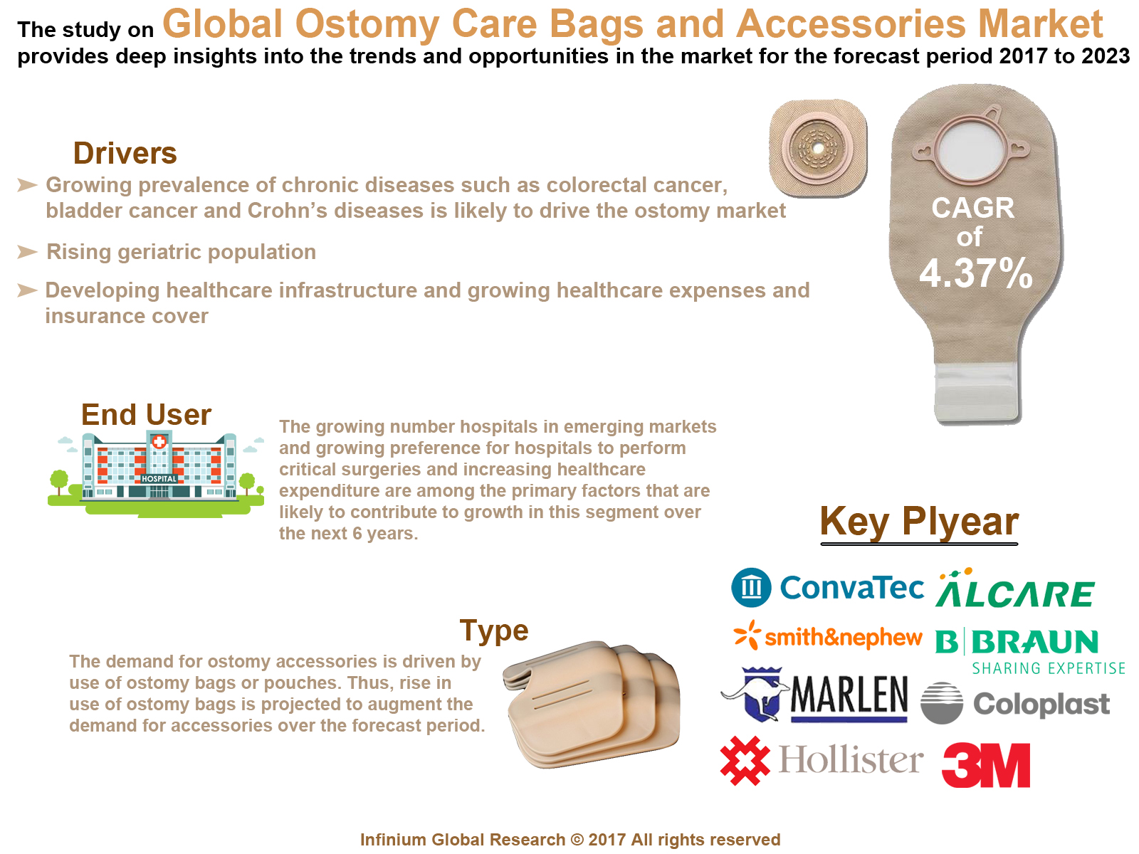Ostomy Care Accessories Market
