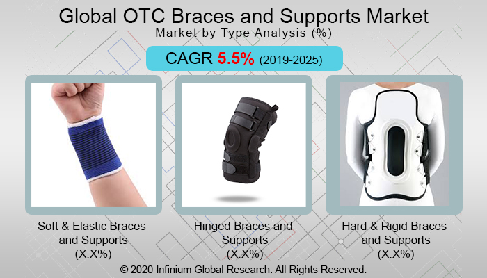 Global  OTC Braces and Supports Market