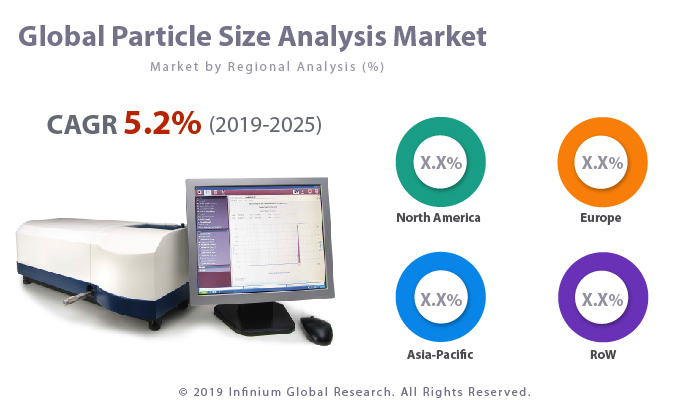 Global Particle Size Analysis Market