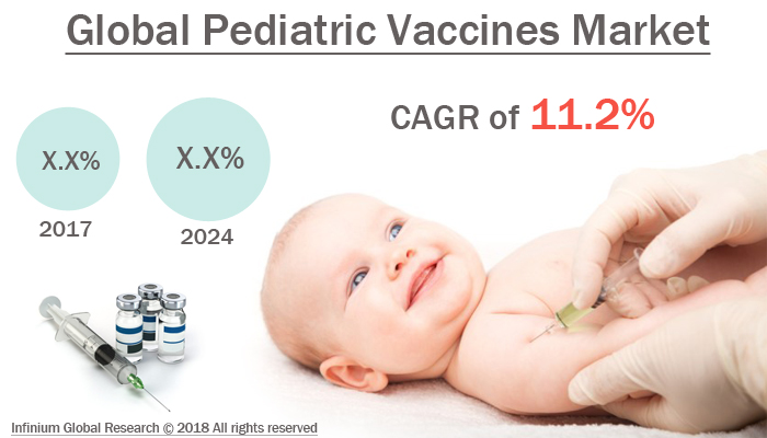 Global Pediatric Vaccines Market