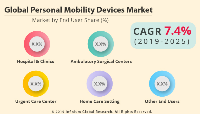 Global Personal Mobility Devices Market