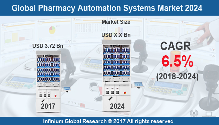 Pharmacy Automation Systems Market