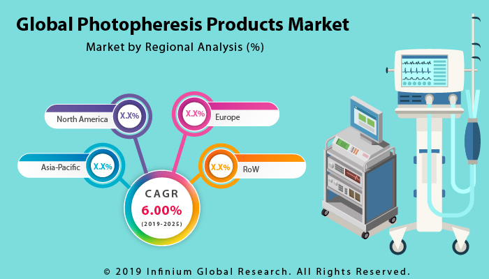 Global Photopheresis Products Market