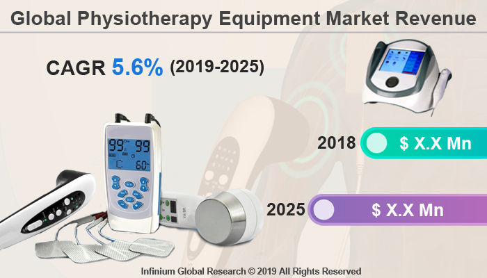 Global Physiotherapy Devices Market