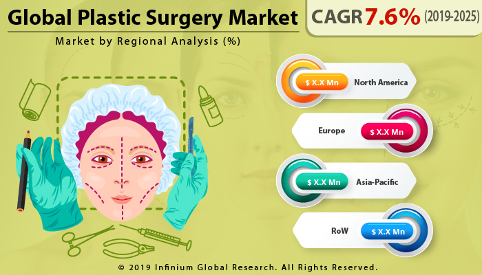 Global Plastic Surgery Market