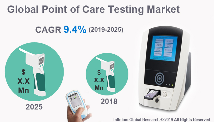 Global Point of Care Testing Market