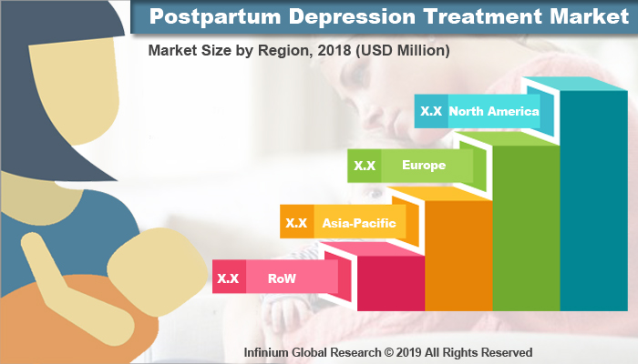Global Postpartum Depression Treatment Market