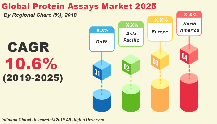 Global Protein Assays Market