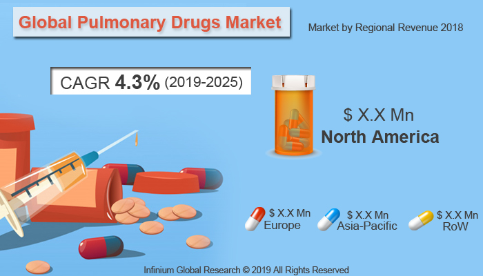 Global Pulmonary Drugs Market
