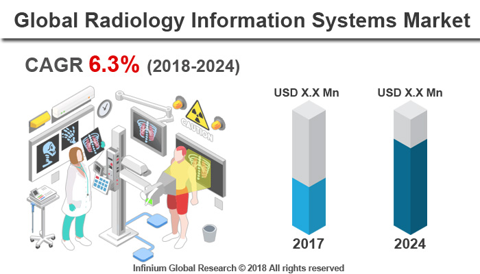 Radiology Information Systems Market