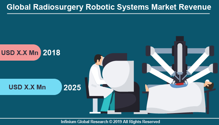 Global Radiosurgery Robotic Systems Market