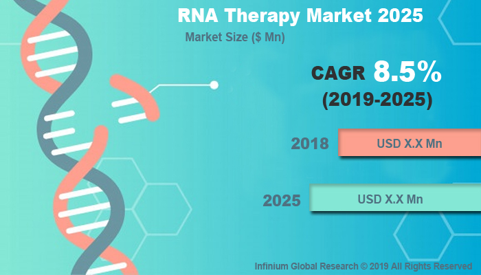 Global RNA Therapy Market