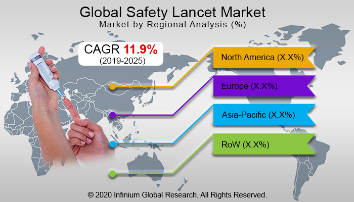 Global Safety Lancet Market