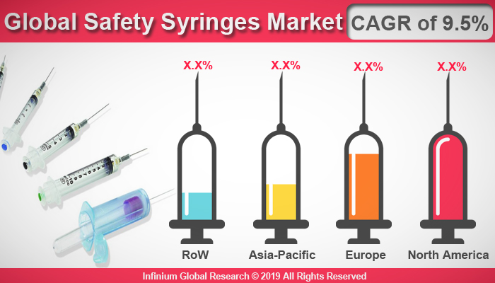 Safety Syringes Market