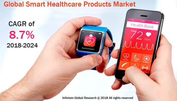 Global Smart Healthcare Products Market Size, Share