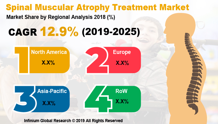 Global Spinal Muscular Atrophy Treatment Market