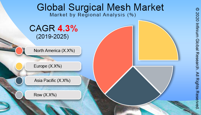 Global Surgical Mesh Market