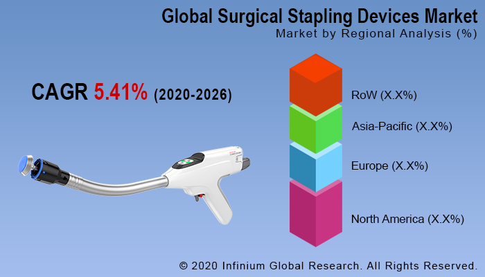 Surgical Stapling Devices Market