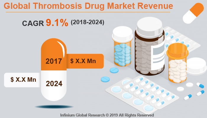 Global Thrombosis Drug Market