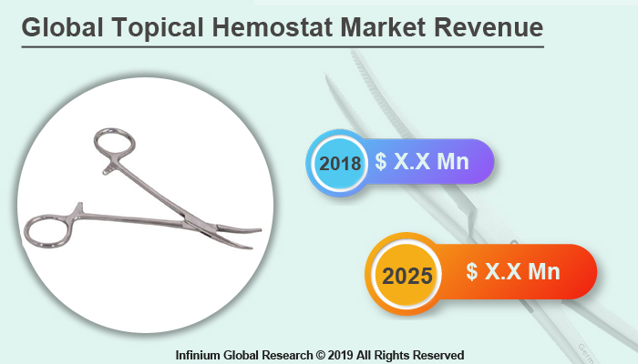 Global Topical Hemostat Market