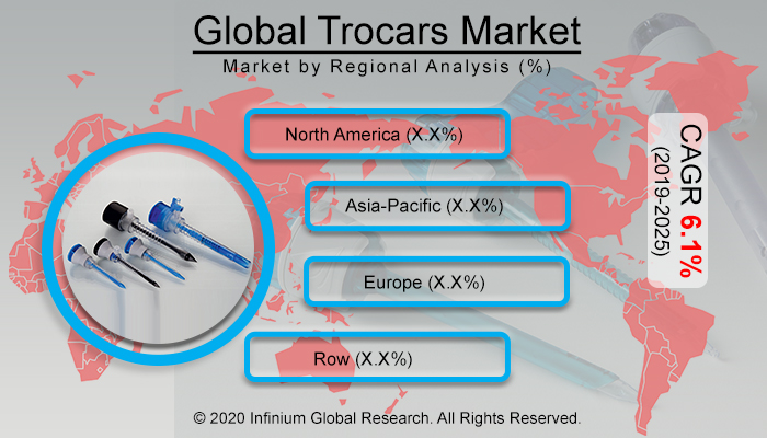 Global Trocars Market