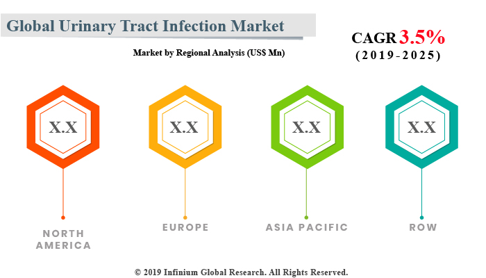 Urinary Tract Infection Market