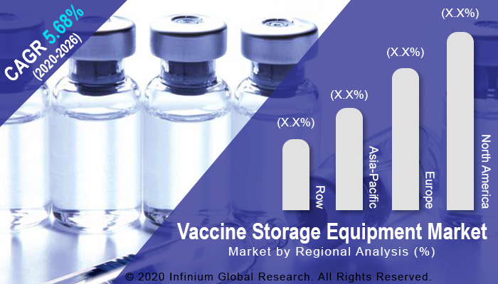 Global Vaccine Storage Equipment Market