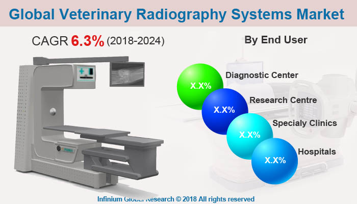 Global Veterinary Radiography Systems Market
