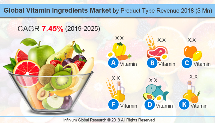 Global Vitamin Ingredients Market