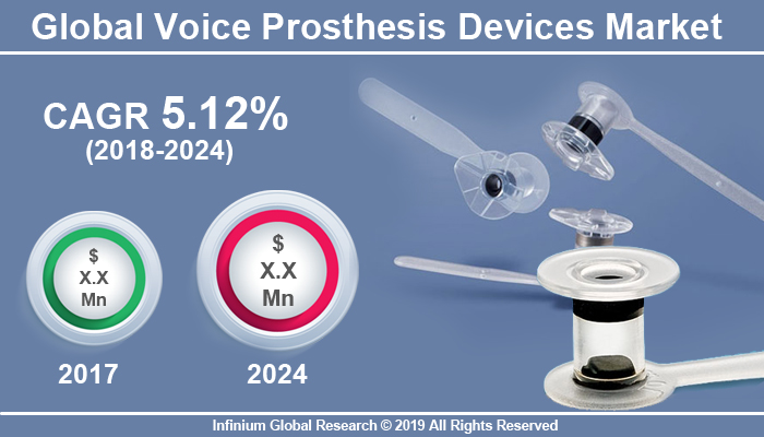 Global Voice Prosthesis Devices Market