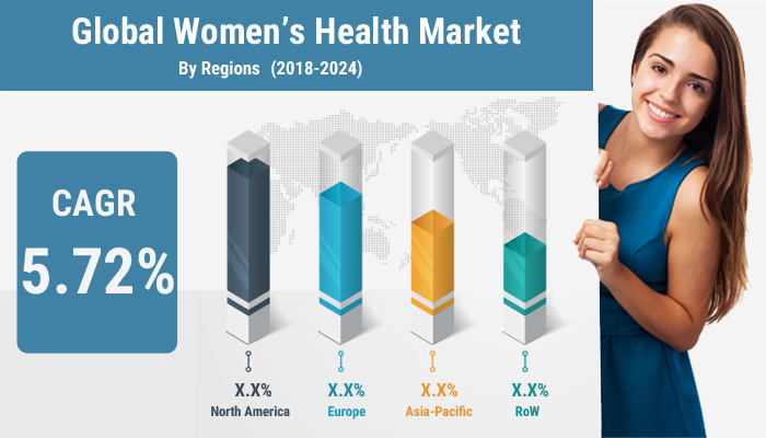 Global Womens Health Market