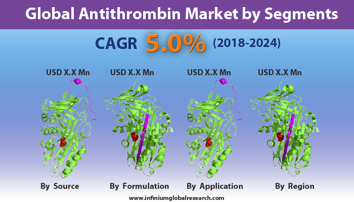 Global Antithrombin Market
