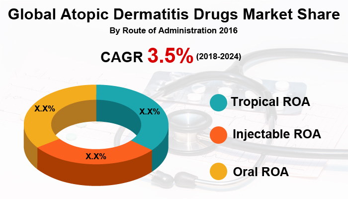 Atopic Dermatitis Drugs Market