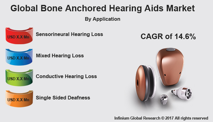 Bone Anchored Hearing Aids Market