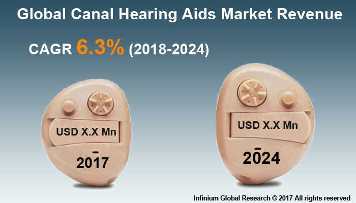 Canal Hearing Aids Market