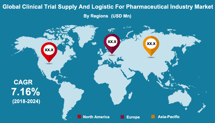 Clinical Trial Supply and Logistic for Pharmaceutical Industry Market