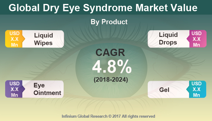 Dry Eye Syndrome Market