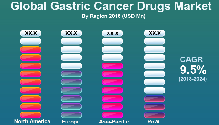 Gastric Cancer Drugs Market