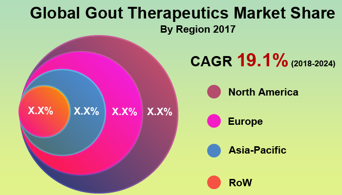 Global Gout Therapeutics Market
