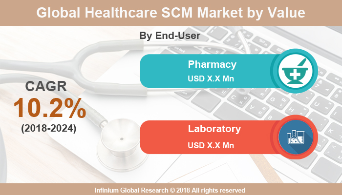 Global Healthcare Supply Chain Management Market - Infinium