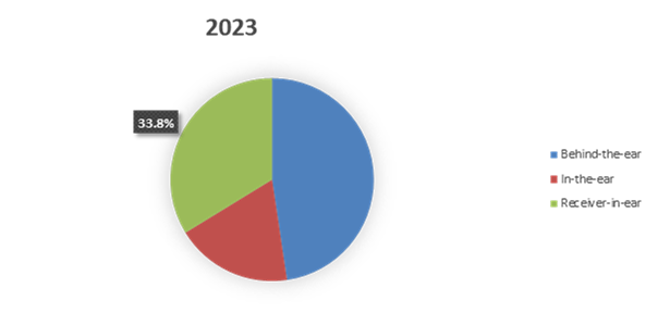 global_hearing_aids_market_by_projection