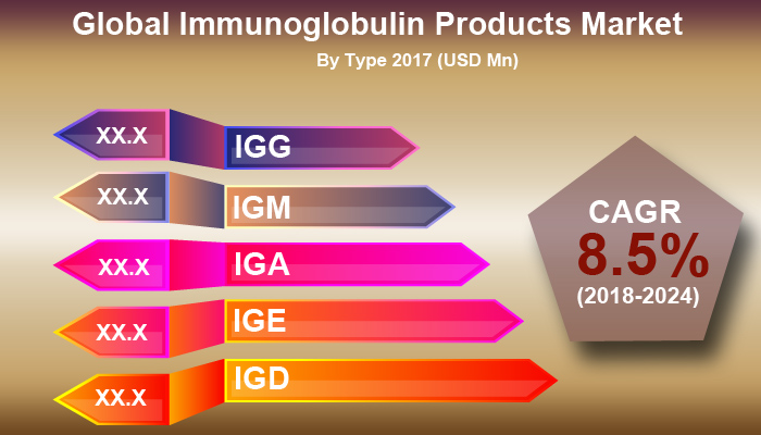 global_immunoglobulin_products_market