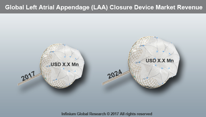 Left Atrial Appendage Closure Device Market