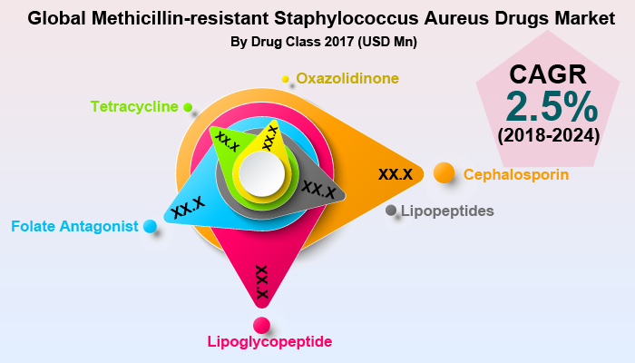 Global Methicillin-resistant Staphylococcus Aureus Drugs Market