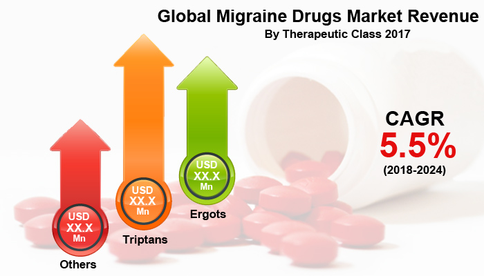 Migraine Drugs Market
