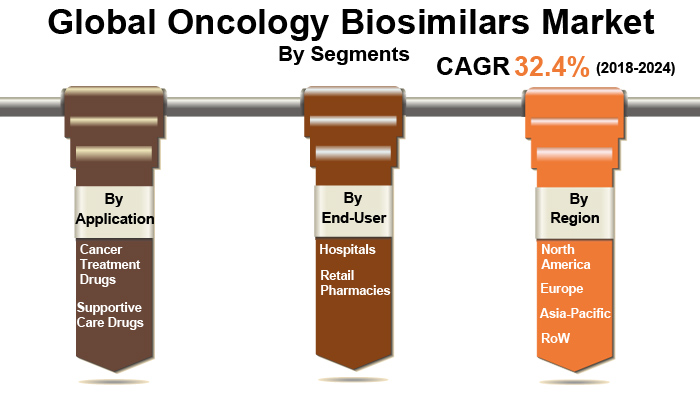 Global Oncology Biosimilars Market